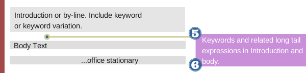 keywords and image attributes