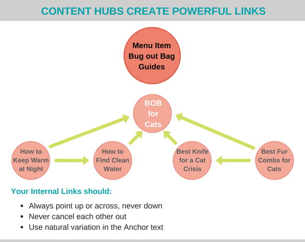 create a link building strategy diagram