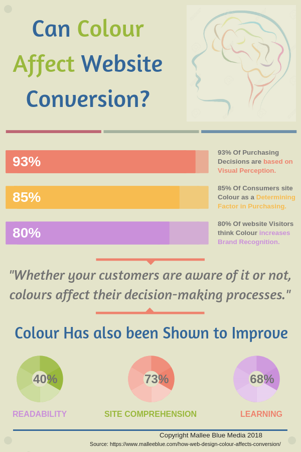 How Web Design Colour Effects Customer Conversion