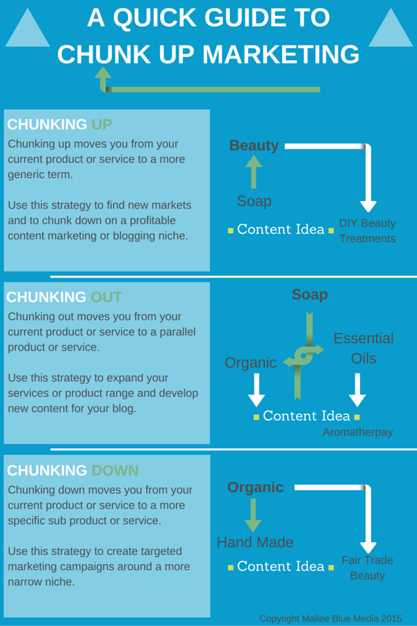 Guide to Chunk Up Marketing