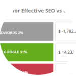 seo-and-adwords-roi-calculator