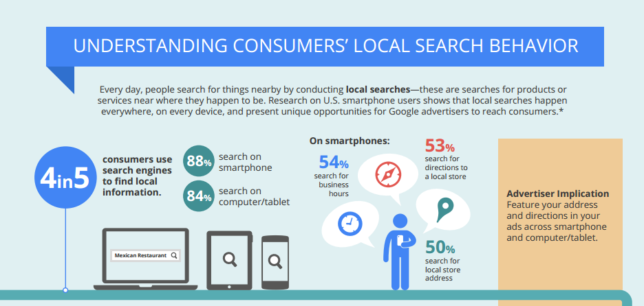Consumer search behaviour