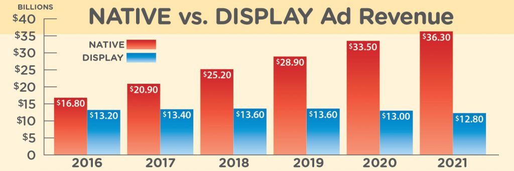 Display Ad Metrics