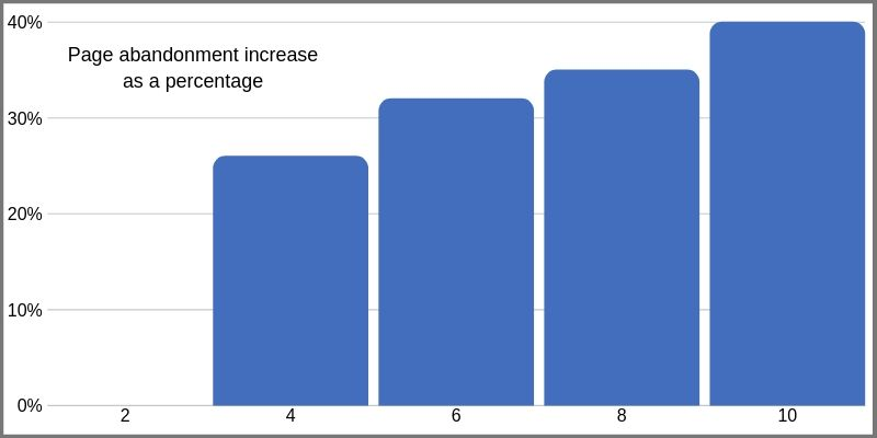 Page abandonment rate of increase as a percentage